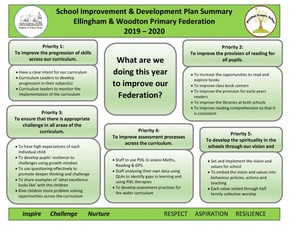 thumbnail of SIDP Priorities One Page
