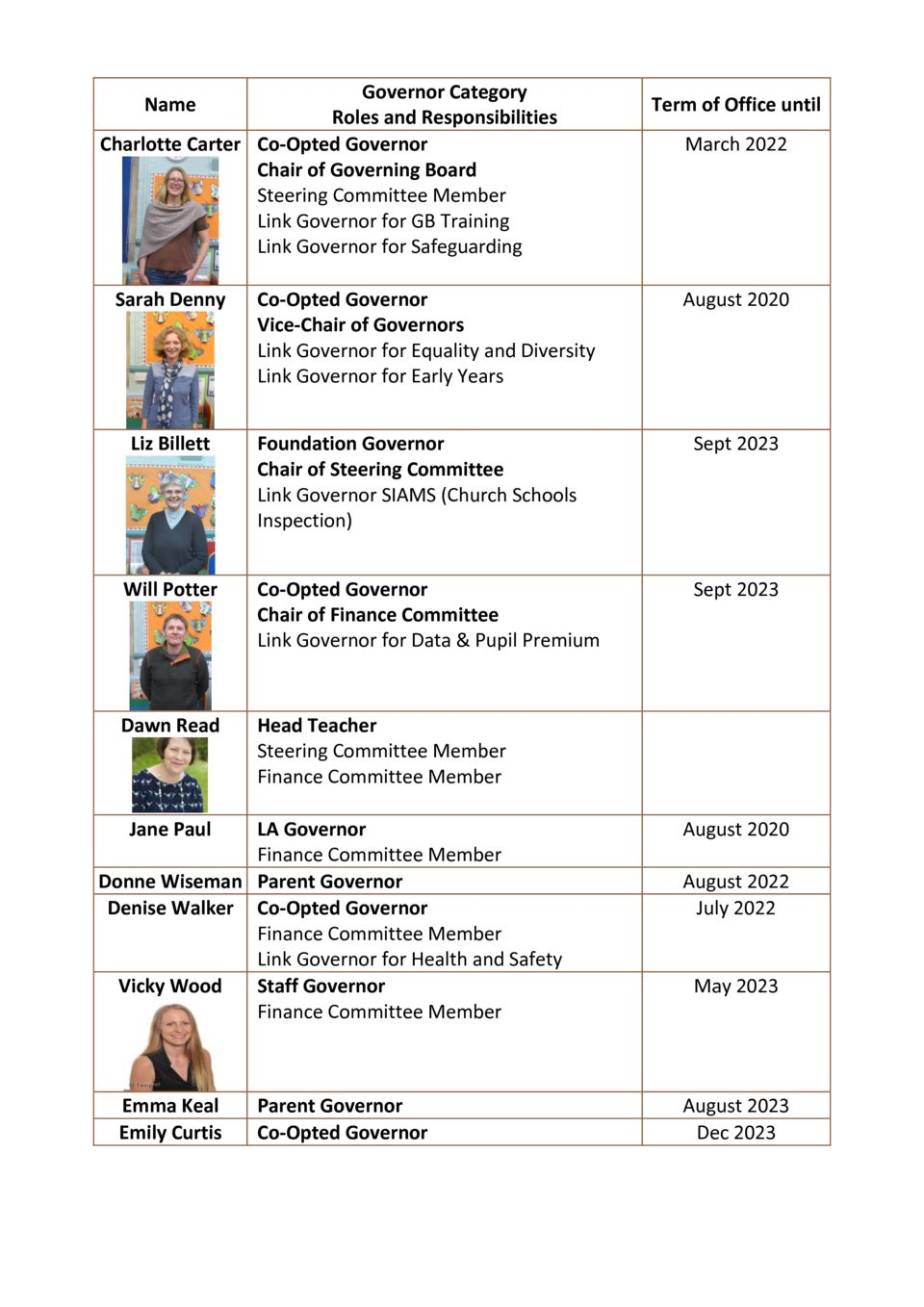 thumbnail of Governor Roles